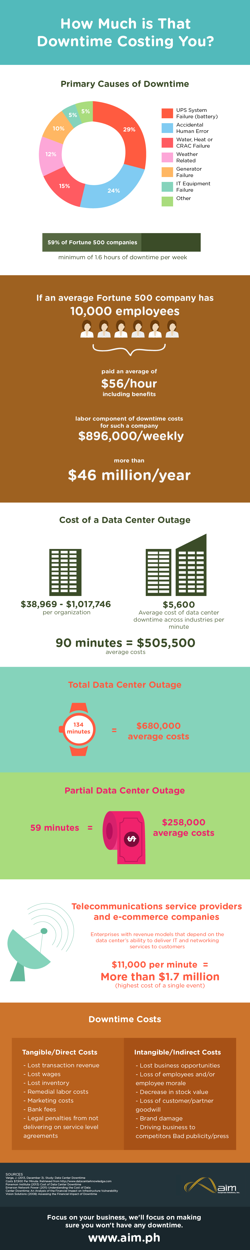 cost-of-downtime-infographic