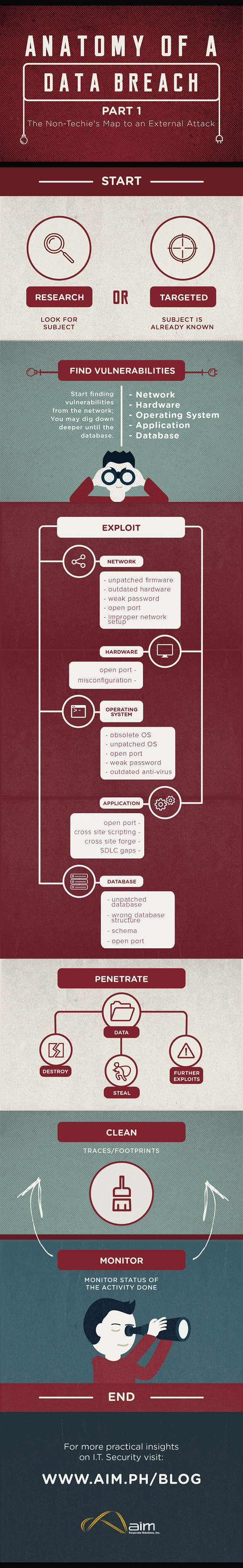 Infographic: The Non-techie\'s Map to an External Attack