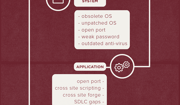 Infographic: The Non-techie's Map to an External Attack