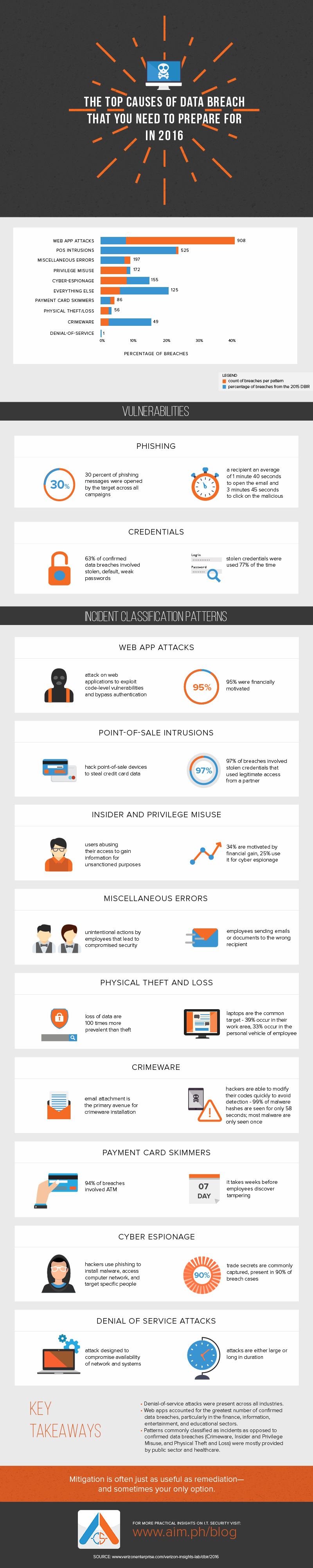 The Top Causes of Data Breach that You Need to Prepare for in 2016