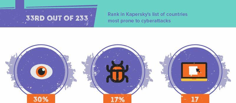 The State of Cybersecurity in the Philippines